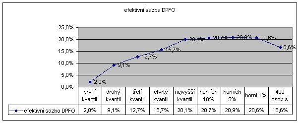 Efektivní sazba DPFO