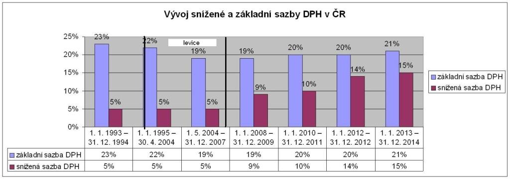 Vývoj sazby DPH